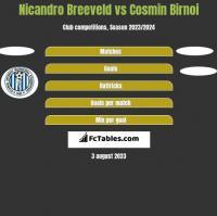 Nicandro Breeveld vs Cosmin Birnoi h2h player stats