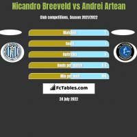 Nicandro Breeveld vs Andrei Artean h2h player stats