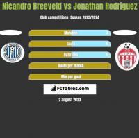 Nicandro Breeveld vs Jonathan Rodriguez h2h player stats