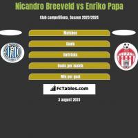 Nicandro Breeveld vs Enriko Papa h2h player stats
