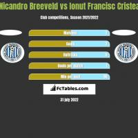 Nicandro Breeveld vs Ionut Francisc Cristea h2h player stats