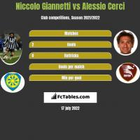 Niccolo Giannetti vs Alessio Cerci h2h player stats