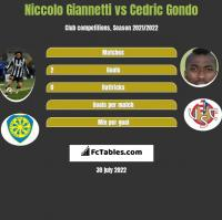 Niccolo Giannetti vs Cedric Gondo h2h player stats