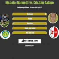 Niccolo Giannetti vs Cristian Galano h2h player stats