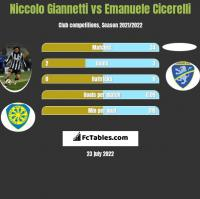 Niccolo Giannetti vs Emanuele Cicerelli h2h player stats