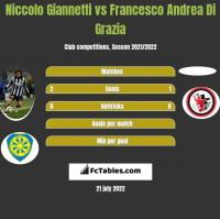 Niccolo Giannetti vs Francesco Andrea Di Grazia h2h player stats