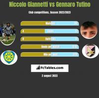 Niccolo Giannetti vs Gennaro Tutino h2h player stats