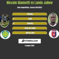 Niccolo Giannetti vs Lamin Jallow h2h player stats