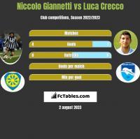 Niccolo Giannetti vs Luca Crecco h2h player stats
