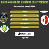 Niccolo Giannetti vs Damir Ceter Valencia h2h player stats