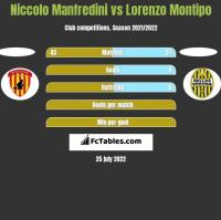 Niccolo Manfredini vs Lorenzo Montipo h2h player stats