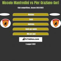 Niccolo Manfredini vs Pier Graziano Gori h2h player stats