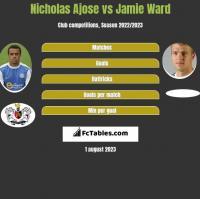 Nicholas Ajose vs Jamie Ward h2h player stats