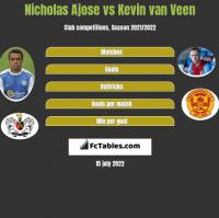 Nicholas Ajose vs Kevin van Veen h2h player stats