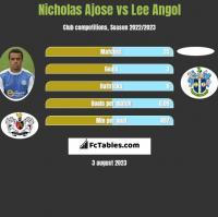 Nicholas Ajose vs Lee Angol h2h player stats