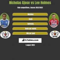 Nicholas Ajose vs Lee Holmes h2h player stats