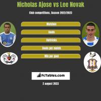 Nicholas Ajose vs Lee Novak h2h player stats