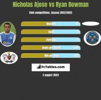 Nicholas Ajose vs Ryan Bowman h2h player stats