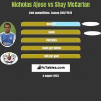 Nicholas Ajose vs Shay McCartan h2h player stats