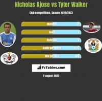 Nicholas Ajose vs Tyler Walker h2h player stats