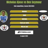 Nicholas Ajose vs Ben Seymour h2h player stats