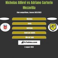 Nicholas Allievi vs Adriano Sartorio Mezavilla h2h player stats