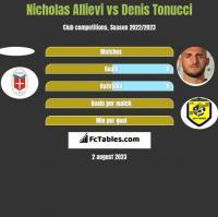 Nicholas Allievi vs Denis Tonucci h2h player stats