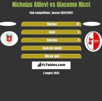 Nicholas Allievi vs Giacomo Ricci h2h player stats