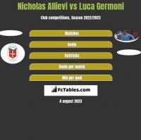 Nicholas Allievi vs Luca Germoni h2h player stats