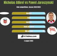 Nicholas Allievi vs Pawel Jaroszynski h2h player stats