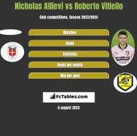 Nicholas Allievi vs Roberto Vitiello h2h player stats