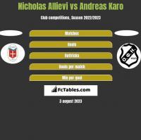 Nicholas Allievi vs Andreas Karo h2h player stats