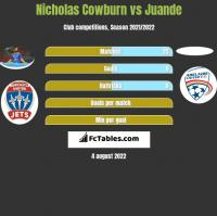 Nicholas Cowburn vs Juande h2h player stats