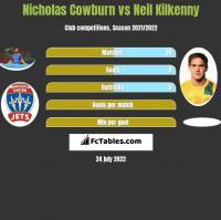 Nicholas Cowburn vs Neil Kilkenny h2h player stats