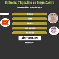 Nicholas D'Agostino vs Diego Castro h2h player stats