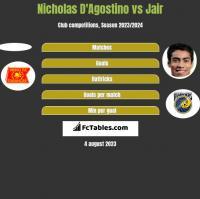 Nicholas D'Agostino vs Jair h2h player stats
