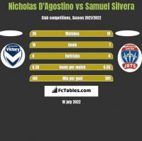 Nicholas D'Agostino vs Samuel Silvera h2h player stats