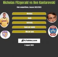 Nicholas Fitzgerald vs Ben Kantarovski h2h player stats