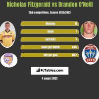 Nicholas Fitzgerald vs Brandon O'Neill h2h player stats