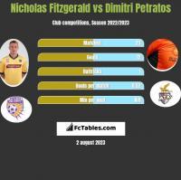 Nicholas Fitzgerald vs Dimitri Petratos h2h player stats