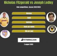 Nicholas Fitzgerald vs Joseph Ledley h2h player stats