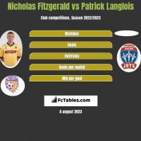 Nicholas Fitzgerald vs Patrick Langlois h2h player stats