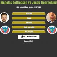 Nicholas Gotfredsen vs Jacob Tjoernelund h2h player stats