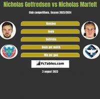 Nicholas Gotfredsen vs Nicholas Marfelt h2h player stats