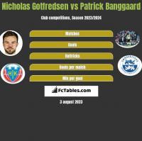 Nicholas Gotfredsen vs Patrick Banggaard h2h player stats