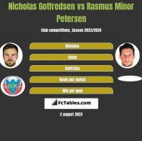 Nicholas Gotfredsen vs Rasmus Minor Petersen h2h player stats