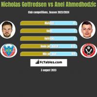 Nicholas Gotfredsen vs Anel Ahmedhodzic h2h player stats