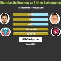 Nicholas Gotfredsen vs Stefan Gartenmann h2h player stats