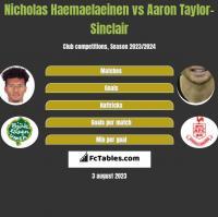Nicholas Haemaelaeinen vs Aaron Taylor-Sinclair h2h player stats