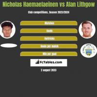 Nicholas Haemaelaeinen vs Alan Lithgow h2h player stats